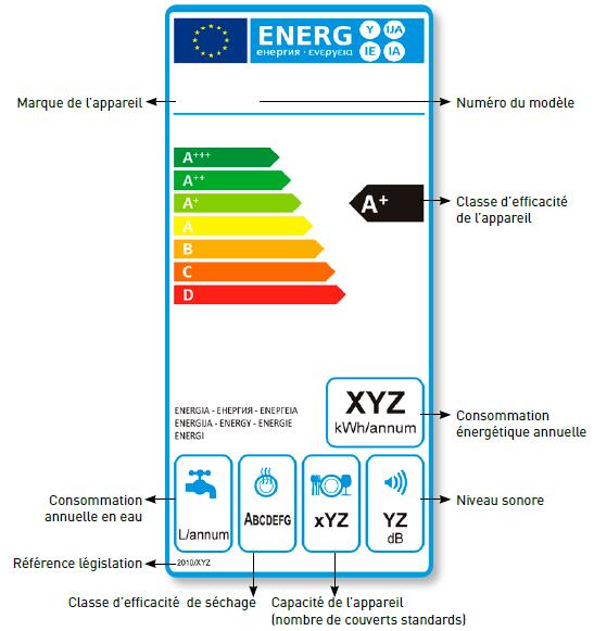 etiquette-energie-lave-vaisselle et classe énergétique